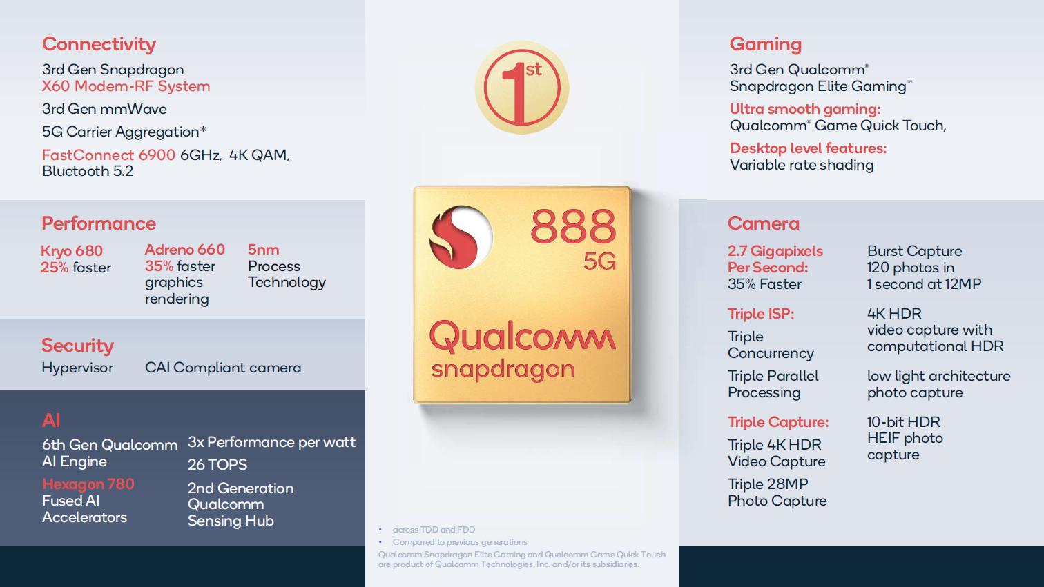 Qualcomm Snapdragon SD 888 5G Notebook Processor - Notebookcheck.fr