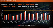Ryzen 5 2600X vs. Core i7-8600K (1080p)