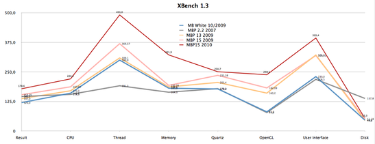 XBench 1.3 comparison showing the older MacBooks (N.B. - carried out with older 10.6 versions!). Aside from the HDD test, the new MBP 15 is the clear victor.
